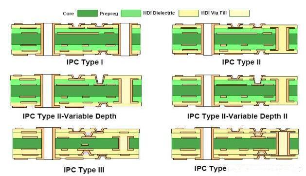 appliaction-microvia-Rocket PCB-img-2