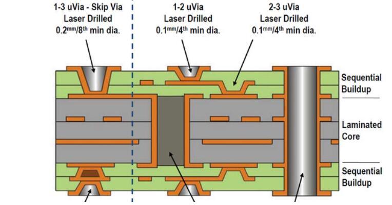application-microvia-Rocket PCB-img-1