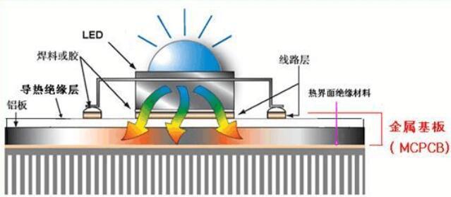 application-metal core pcb-Rocket PCB-img