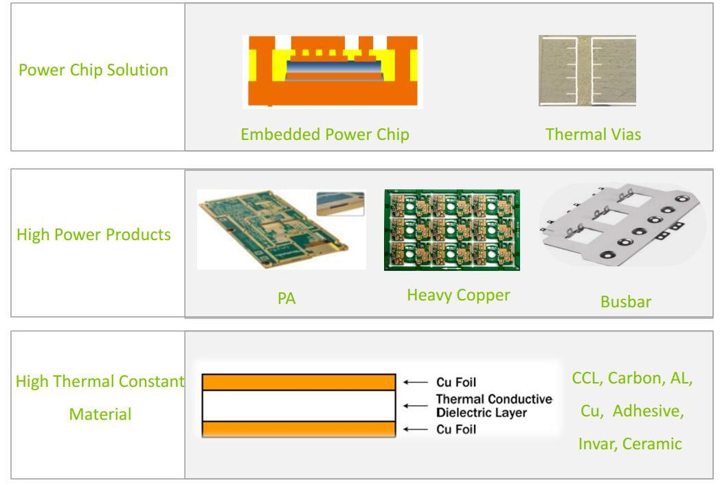 management pwb manufacturer pcb for electronics Rocket PCB-3