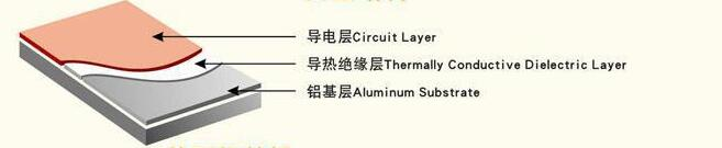 product-Rocket PCB-aluminum aluminum pcb light-weight for equipment-img