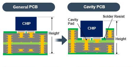 Rocket PCB multicavity pcb board thickness cavities at discount-1
