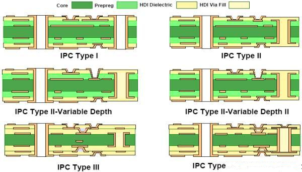 free sample how to design pcb board hdi density at discount-2