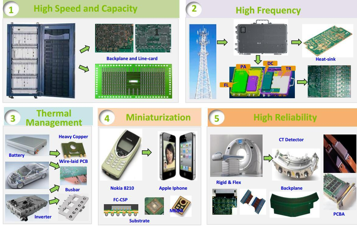 Rocket PCB wholesale rigid flex pcb industrial equipment