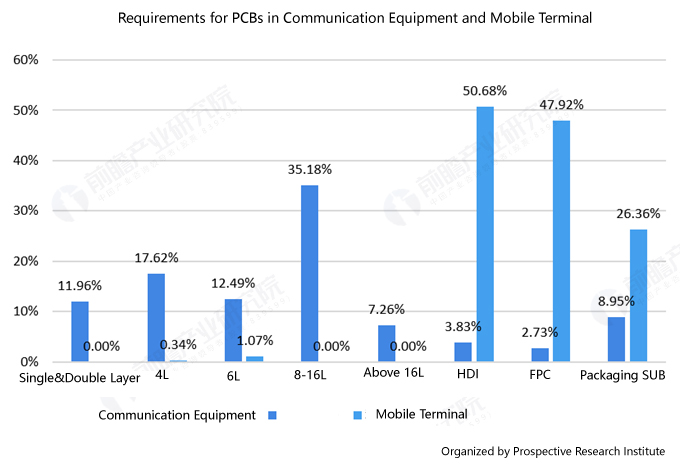 news-Foresee 2019: Panoramic Map of PCB Industry-Rocket PCB-img-1