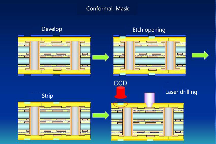 news-Rocket PCB-A Brief Primer on HDI PCB Manufacturing-img-1