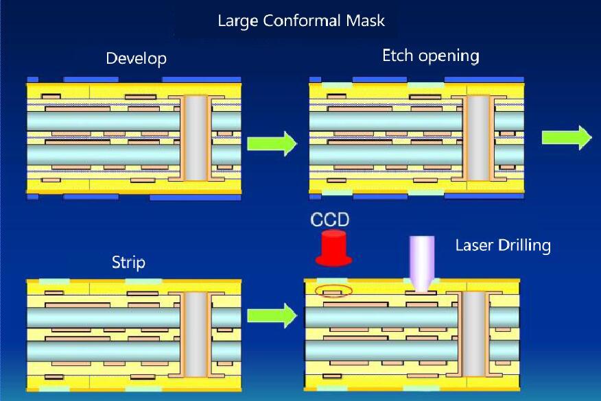 news-A Brief Primer on HDI PCB Manufacturing-Rocket PCB-img-2