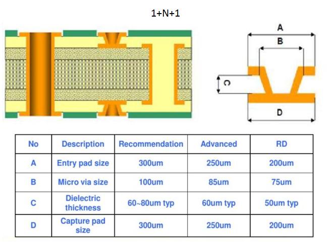 news-Rocket PCB-A Brief Primer on HDI PCB Manufacturing-img-2