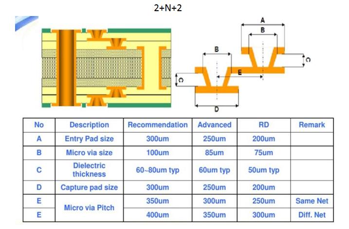 news-A Brief Primer on HDI PCB Manufacturing-Rocket PCB-img-3
