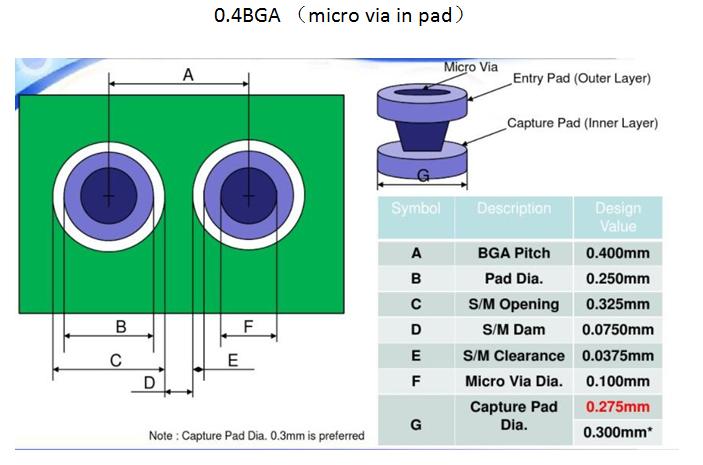 news-A Brief Primer on HDI PCB Manufacturing-Rocket PCB-img-4