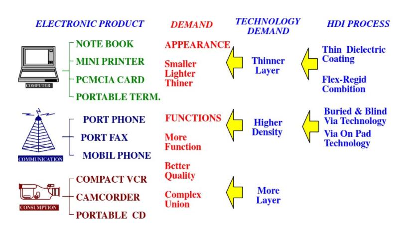 news-Rocket PCB-A Brief Primer on HDI PCB Manufacturing-img-4