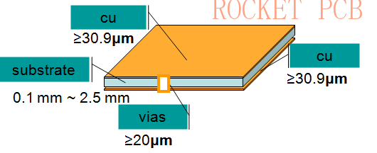 double-layer pcb