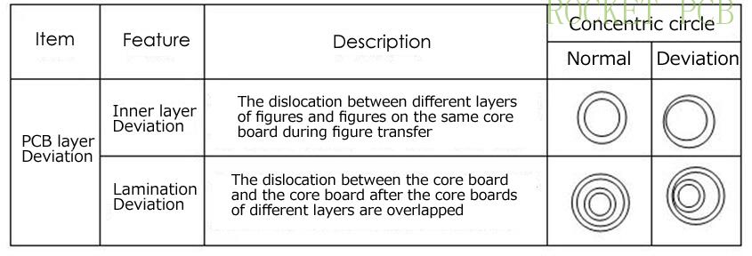 news-Talk about the PCB board layer deviation-Rocket PCB-img