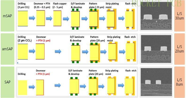 news-Rocket PCB-High-end HDI anylayer mass production capacity-Rocket PCB-img
