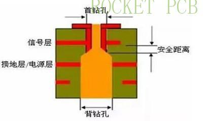 news-Rocket PCB-Analysis of back drilling PCB-img