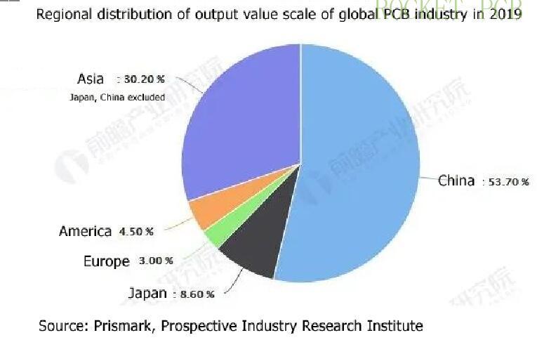 regional of global pcb