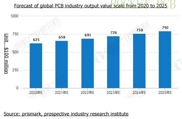 forcast of pcb 2020-2025