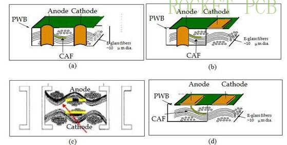 news-Rocket PCB-The most detailed PCB material related knowledge-img-2