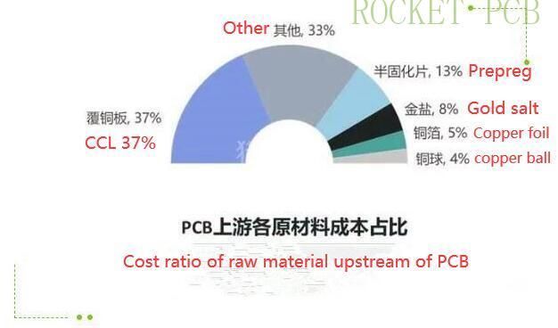 news-PCB important raw materials-Rocket PCB-img