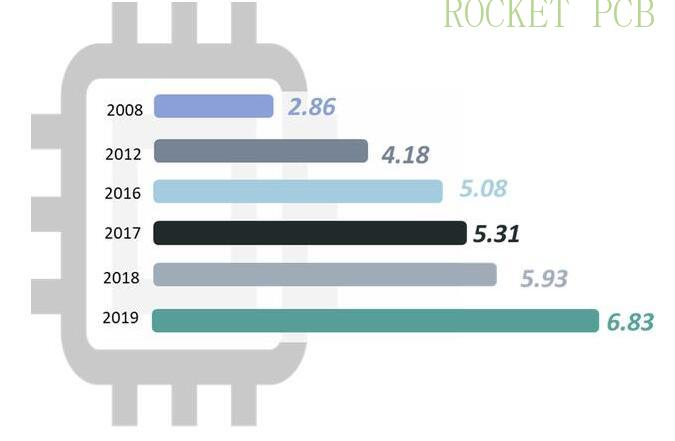 news-Rocket PCB-PCB important raw materials-img