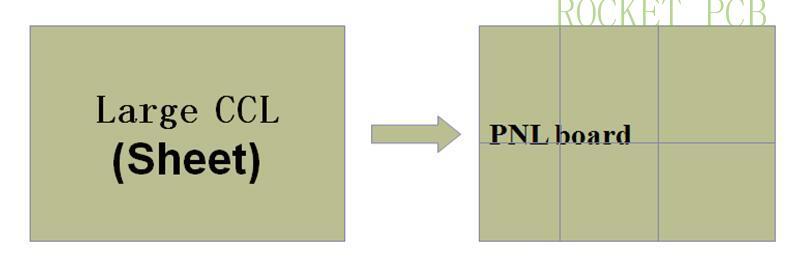 news-Rocket PCB-PCB manufacturing process-img-1