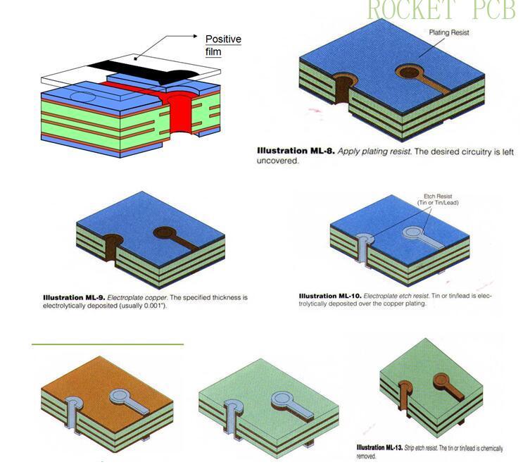 news-PCB manufacturing process-Rocket PCB-img-4