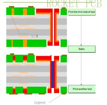 news-PCB manufacturing process-Rocket PCB-img-5