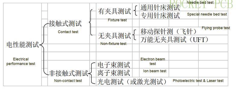 news-Rocket PCB-PCB manufacturing process-img-7