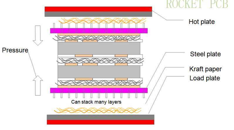 news-Rocket PCB-PCB manufacturing process-img-9