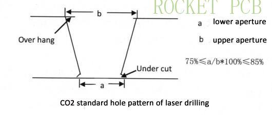 news-Rocket PCB-Key technology of HDI PCB manufacturing-img-2
