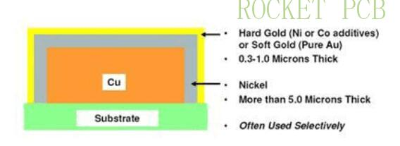news-Rocket PCB-Selection Guide for surface treatment of PCB manufacturing-img-1