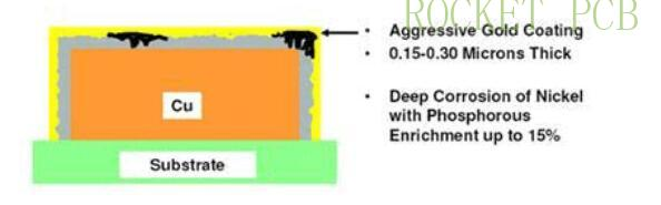 news-Rocket PCB-Selection Guide for surface treatment of PCB manufacturing-img-2
