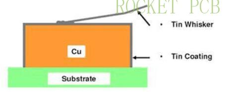 news-Selection Guide for surface treatment of PCB manufacturing-Rocket PCB-img-2