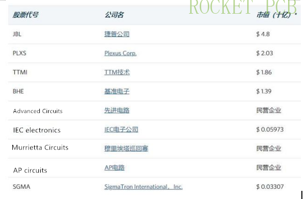 news-Top PCB manufacturers in the United States and the world-Rocket PCB-img