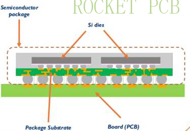 news-Rocket PCB-IC substrate technology Guide-img