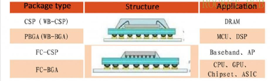 news-IC substrate technology Guide-Rocket PCB-img-1