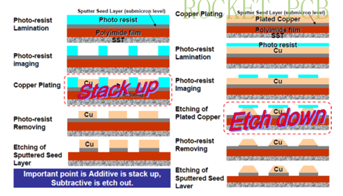 news-Rocket PCB-IC substrate technology Guide-img-1
