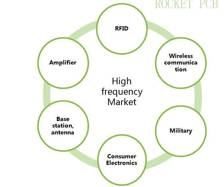 Rocket PCB process rf pcb factory price instrumentation