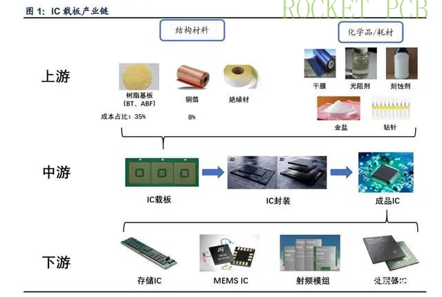 news-Rocket PCB-Overview of global IC substrate enterprises in 2021-img