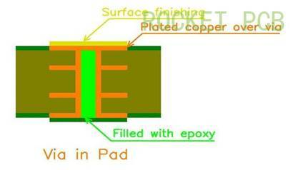 Via-in-pad plated over