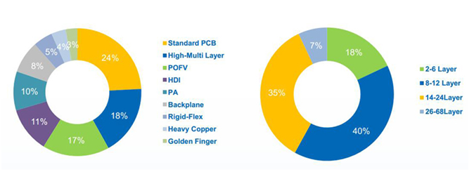 product-High-tech and high-mixed Multilayer pcb in Rokcet PCB-Rocket PCB-img