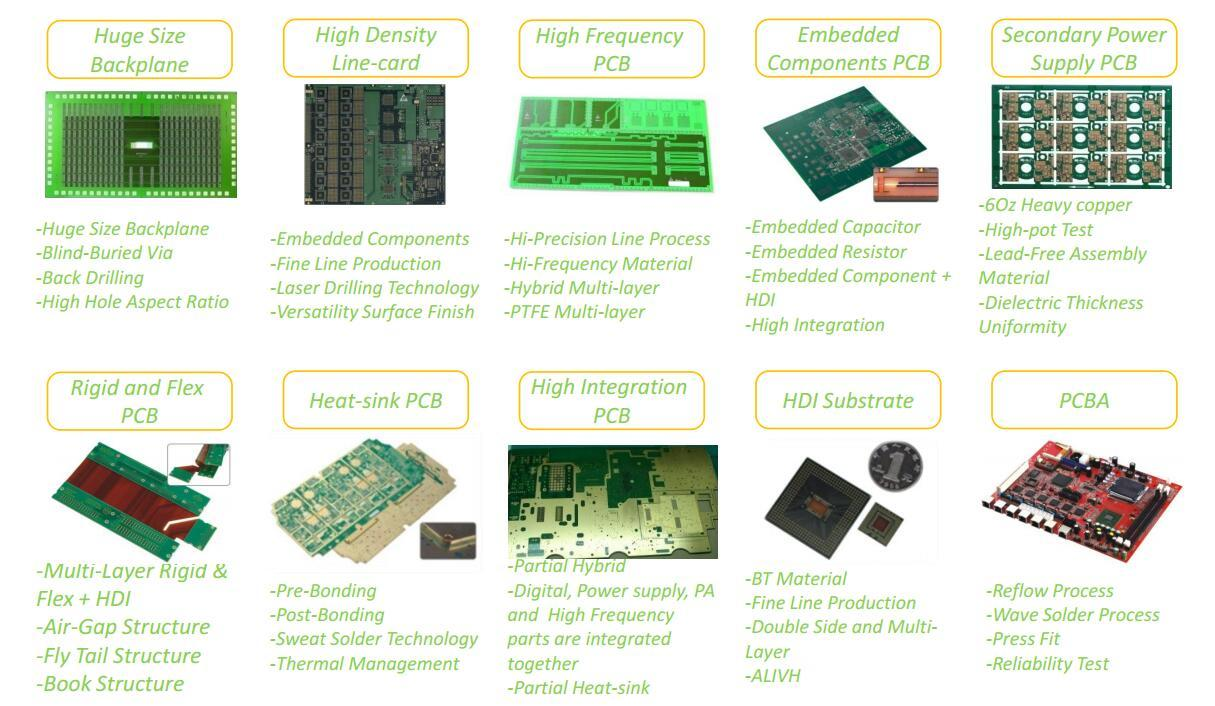 hot-sale double sided printed circuit board turn around digital device Rocket PCB